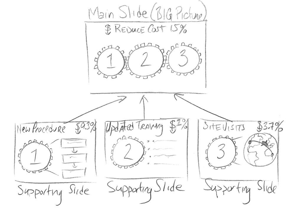 Pencil Sketch Of Process Chart